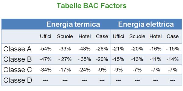 bac-factor