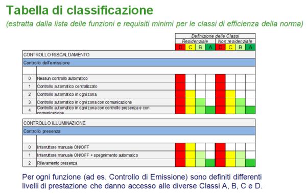 tabella-di-classificazione